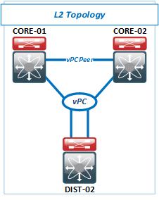 L2_vPC_Toplology