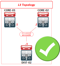 Supported_L3_Topology
